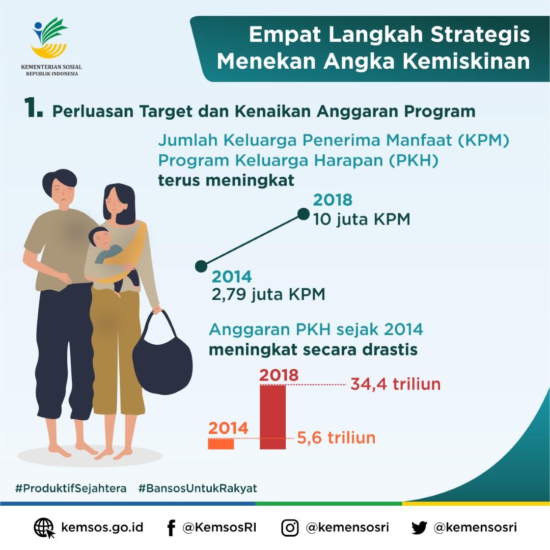 Empat Langkah Strategis Menekan Angka Kemiskinan