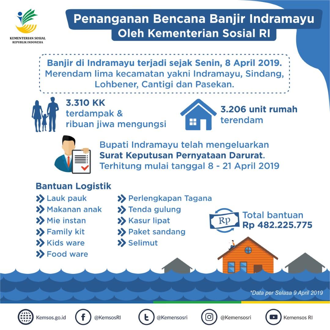 Penanganan Bencana Banjir Kabupaten Indramayu, Jawa Barat