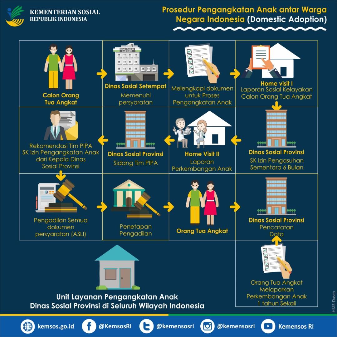 Prosedur Pengangkatan Anak oleh Warga Negara Indonesia (WNI) dan Warga Negara Asing (WNA)