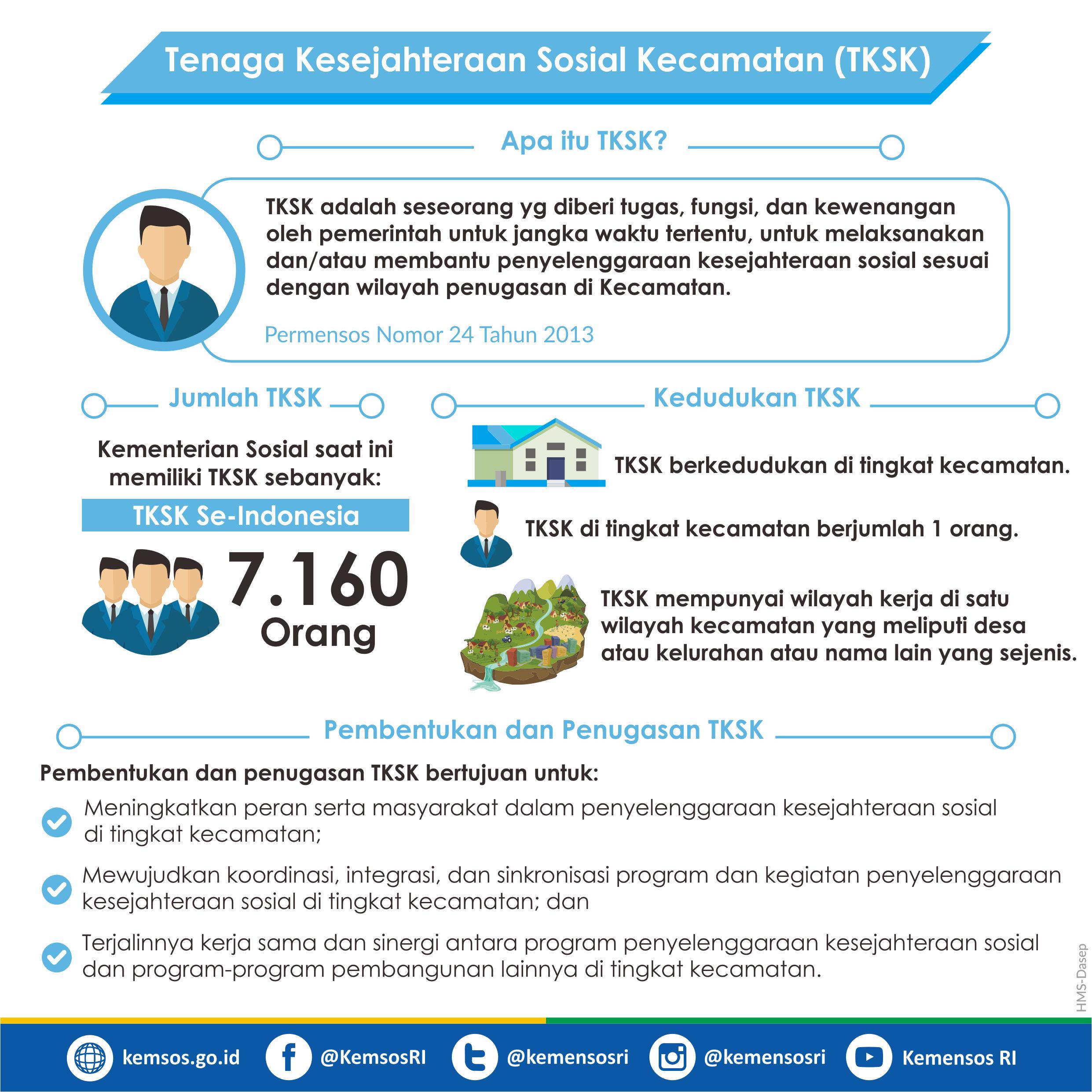 Tenaga Kesejahteraan Sosial Kecamatan (TKSK)
