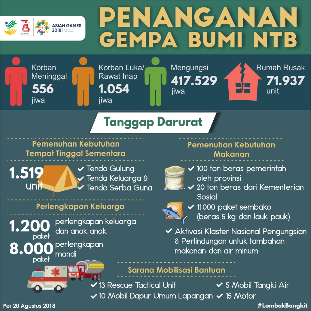 Penanganan Gempa Bumi Nusa Tenggara Barat (NTB)