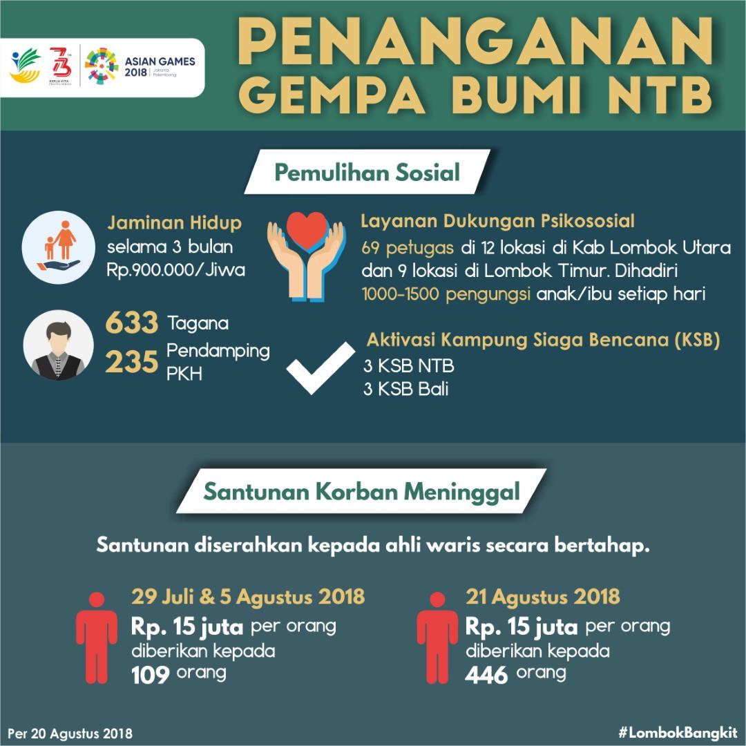 #2 Pemulihan Sosial (Large)