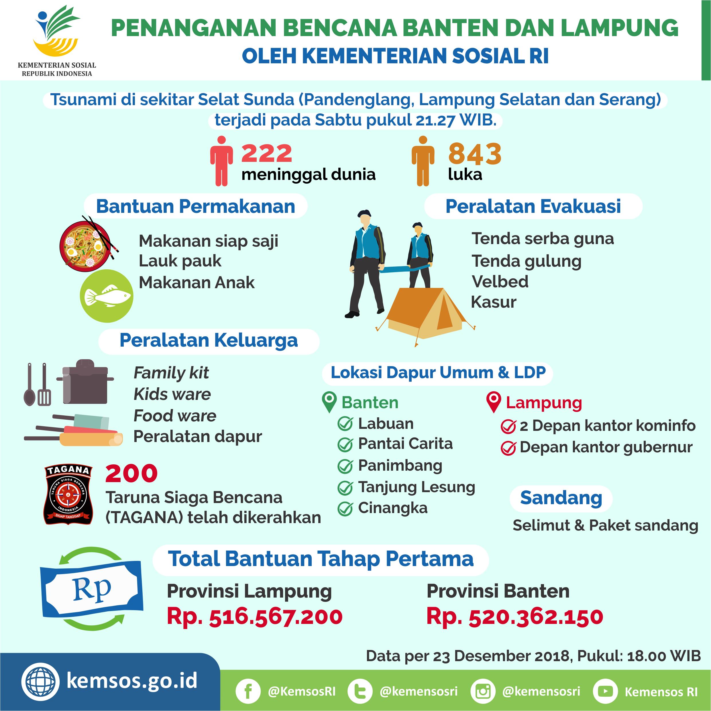 Penanganan Bencana Banten dan Lampung