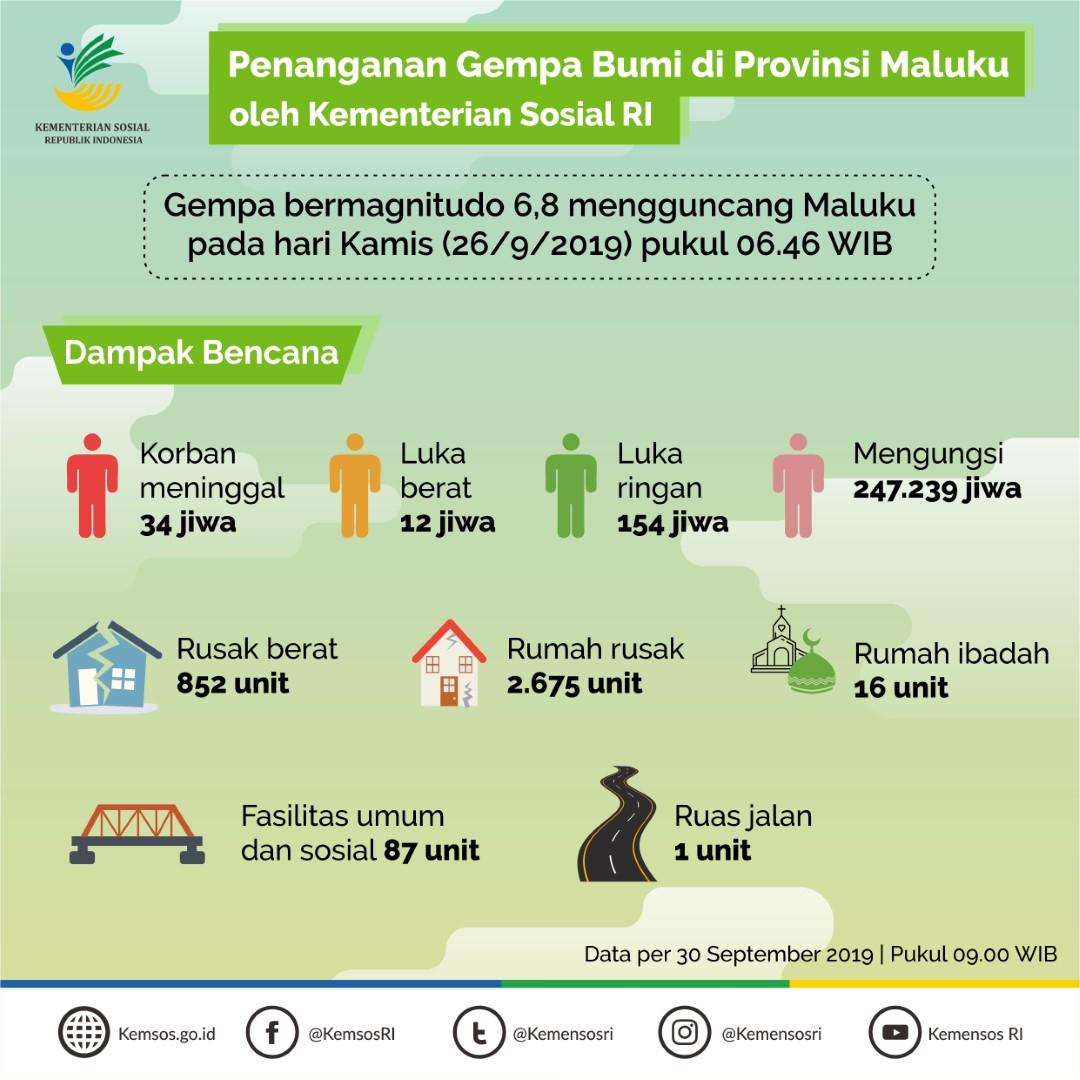 Penanganan Gempa Bumi di Provinsi Maluku oleh Kementerian Sosial