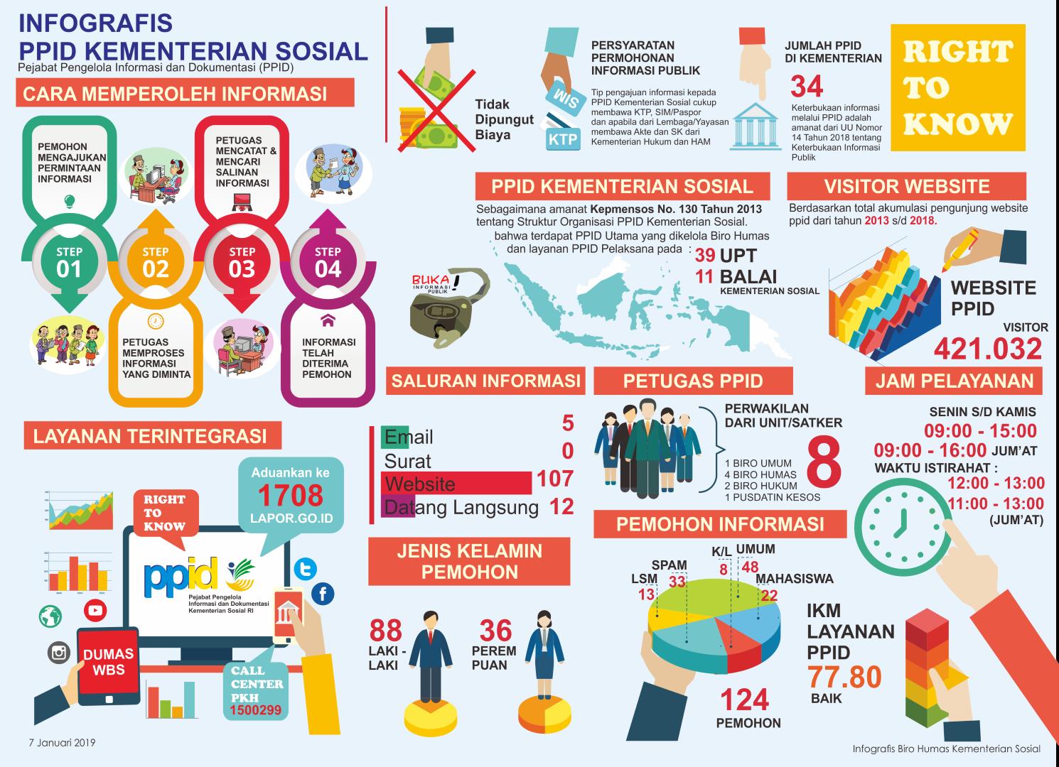 Laporan Permohonan Informasi Publik PPID Kementerian Sosial 2018