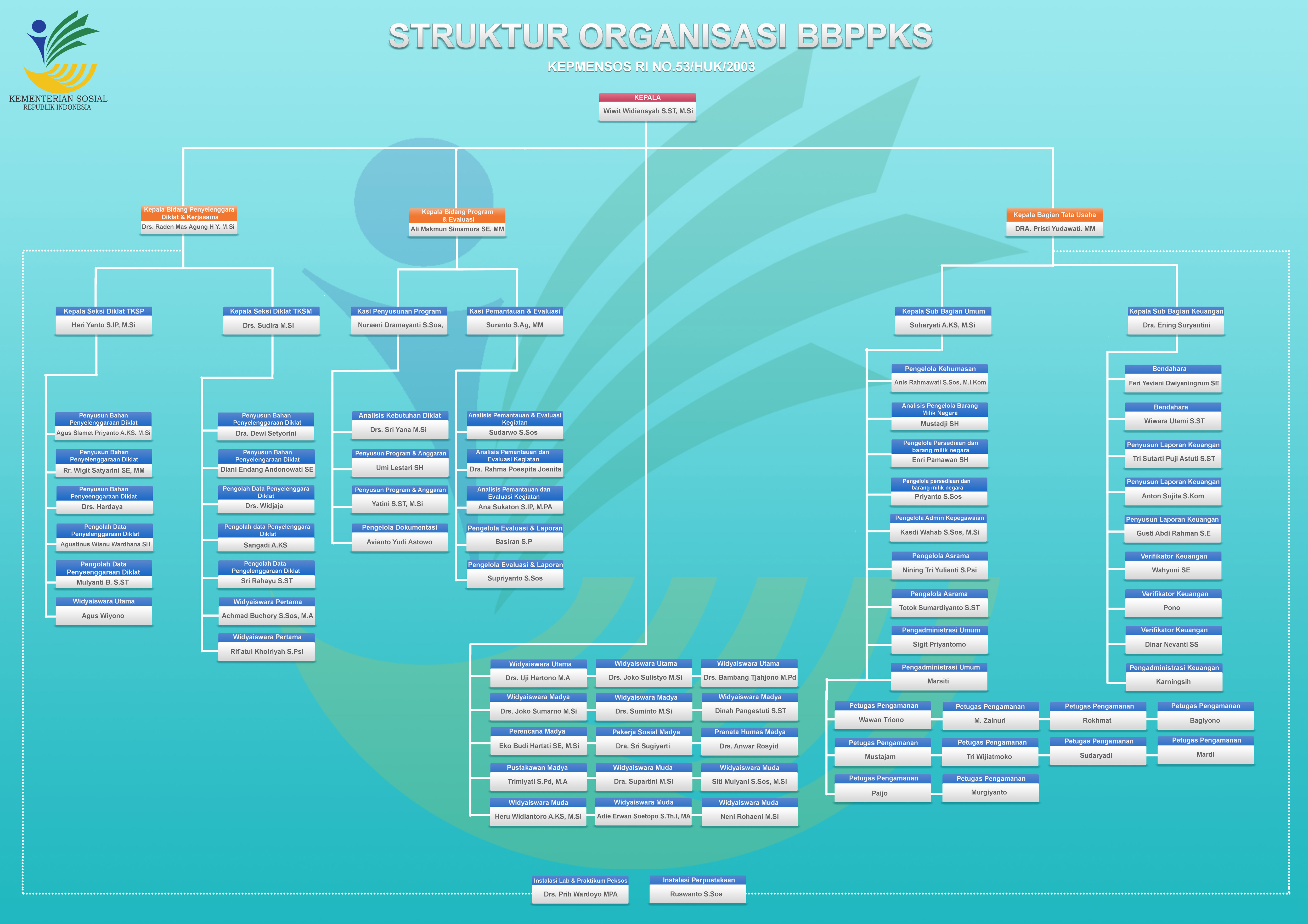 Struktur organisasi BBPPKS small