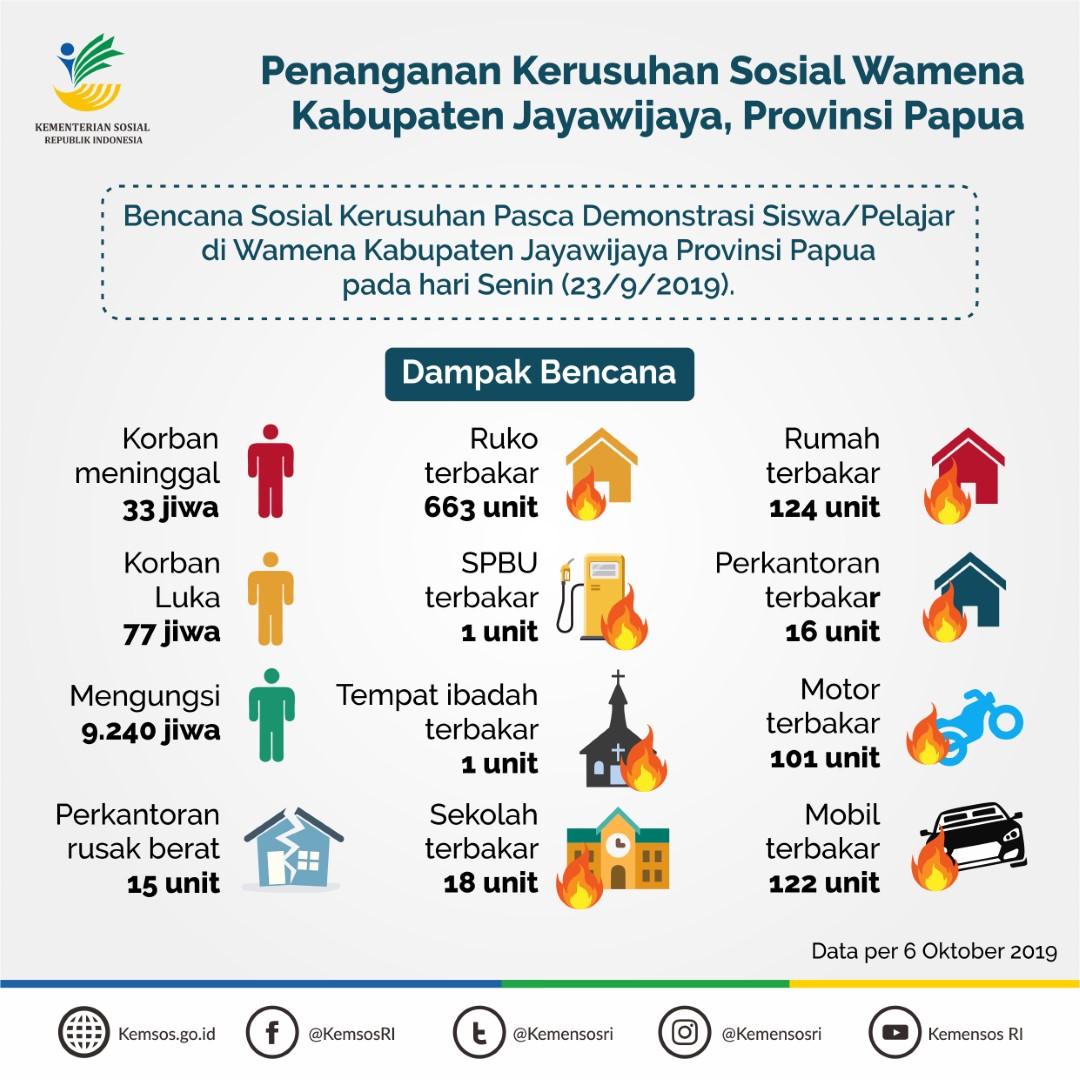 Penanganan Kerusuhan Sosial Wamena Kabupaten Jayawijaya, Provinsi Papua
