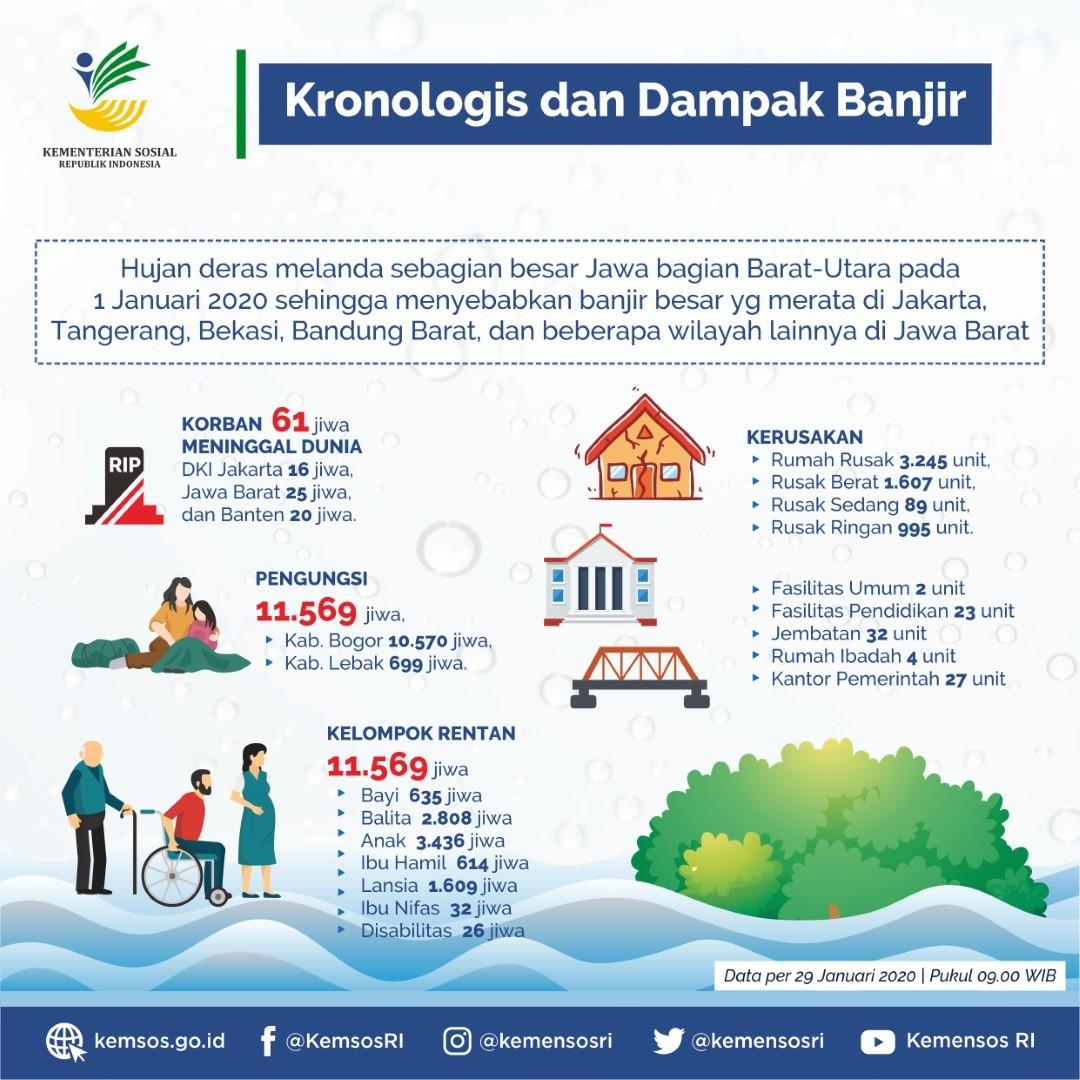 Penanganan Dampak Bencana Banjir Provinsi DKI Jakarta, Jawa Barat dan Banten
