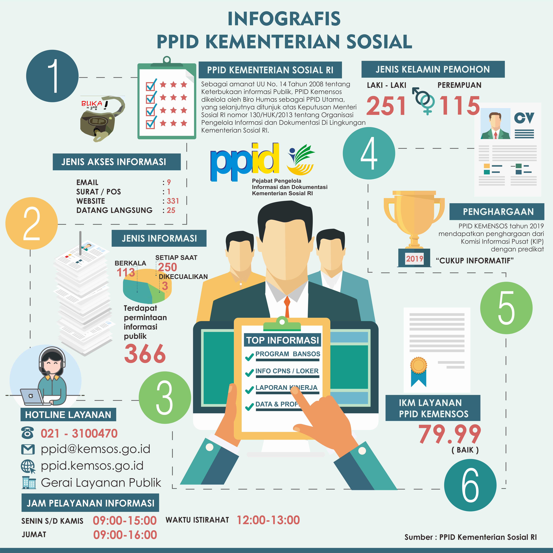 Laporan Permohonan Informasi Publik PPID Kementerian Sosial 2019