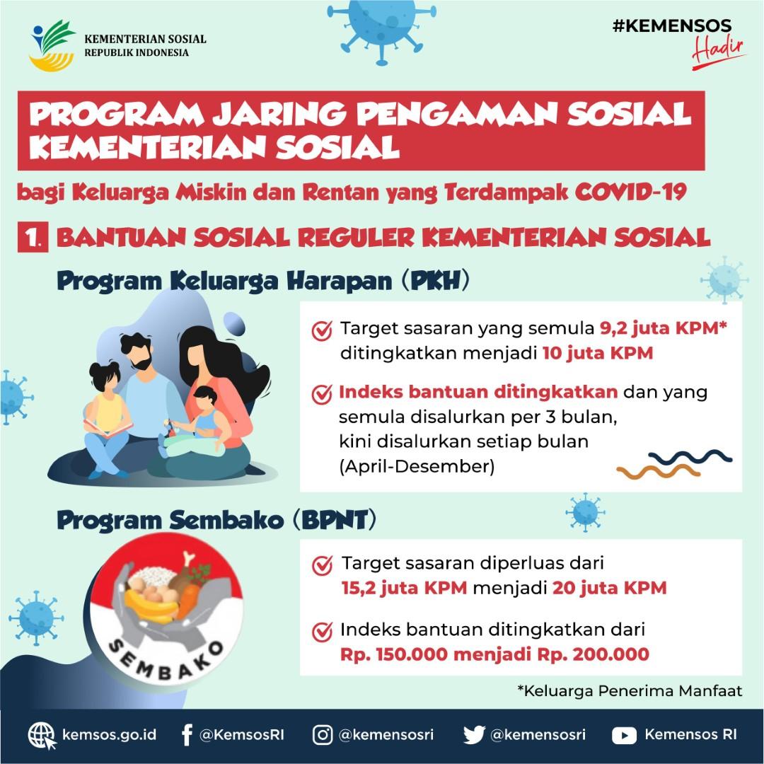 Program Jaring Pengaman Sosial Kementerian Sosial