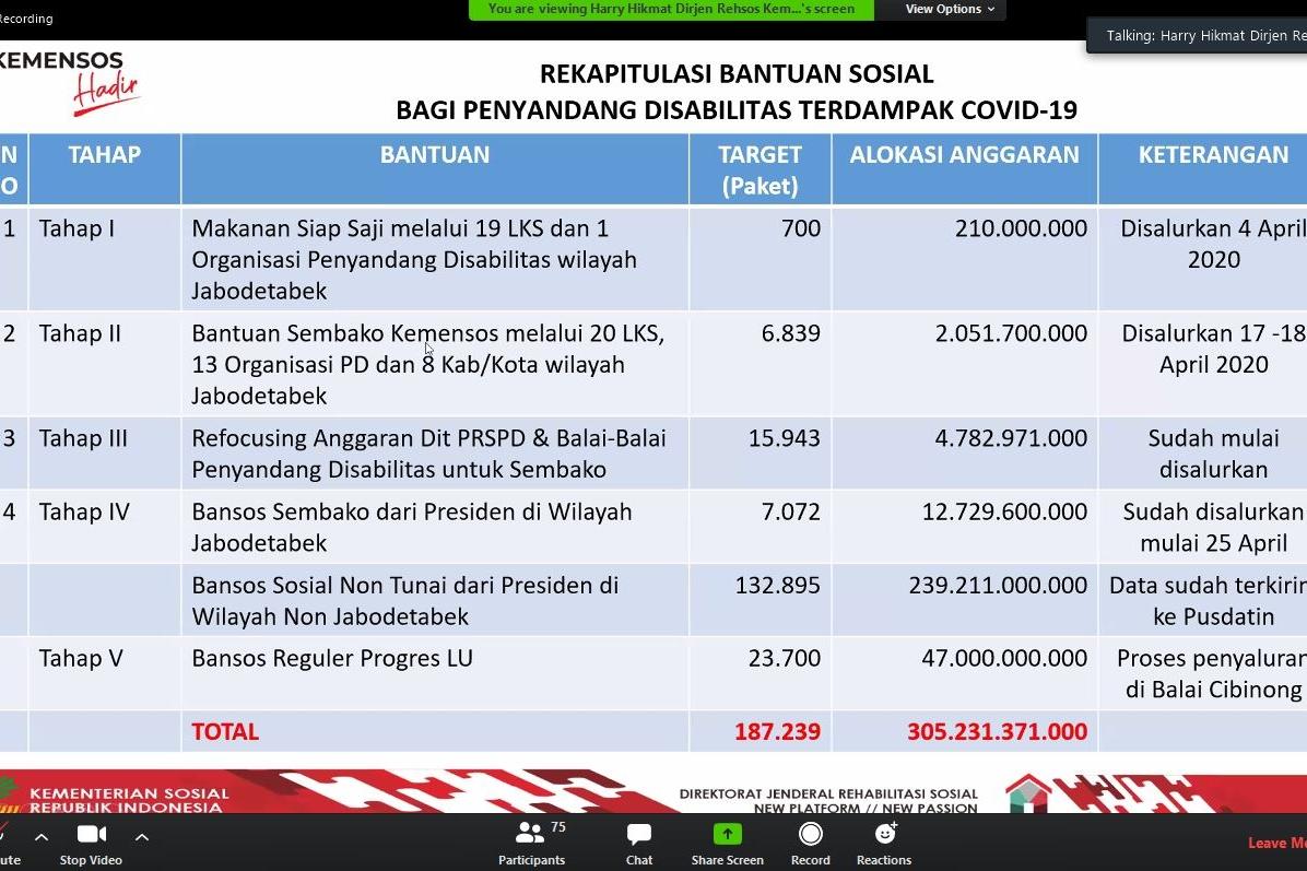Bansos Tunai Presiden Segera Diluncurkan Untuk Lansia Dan Pd Kementerian Sosial Republik Indonesia