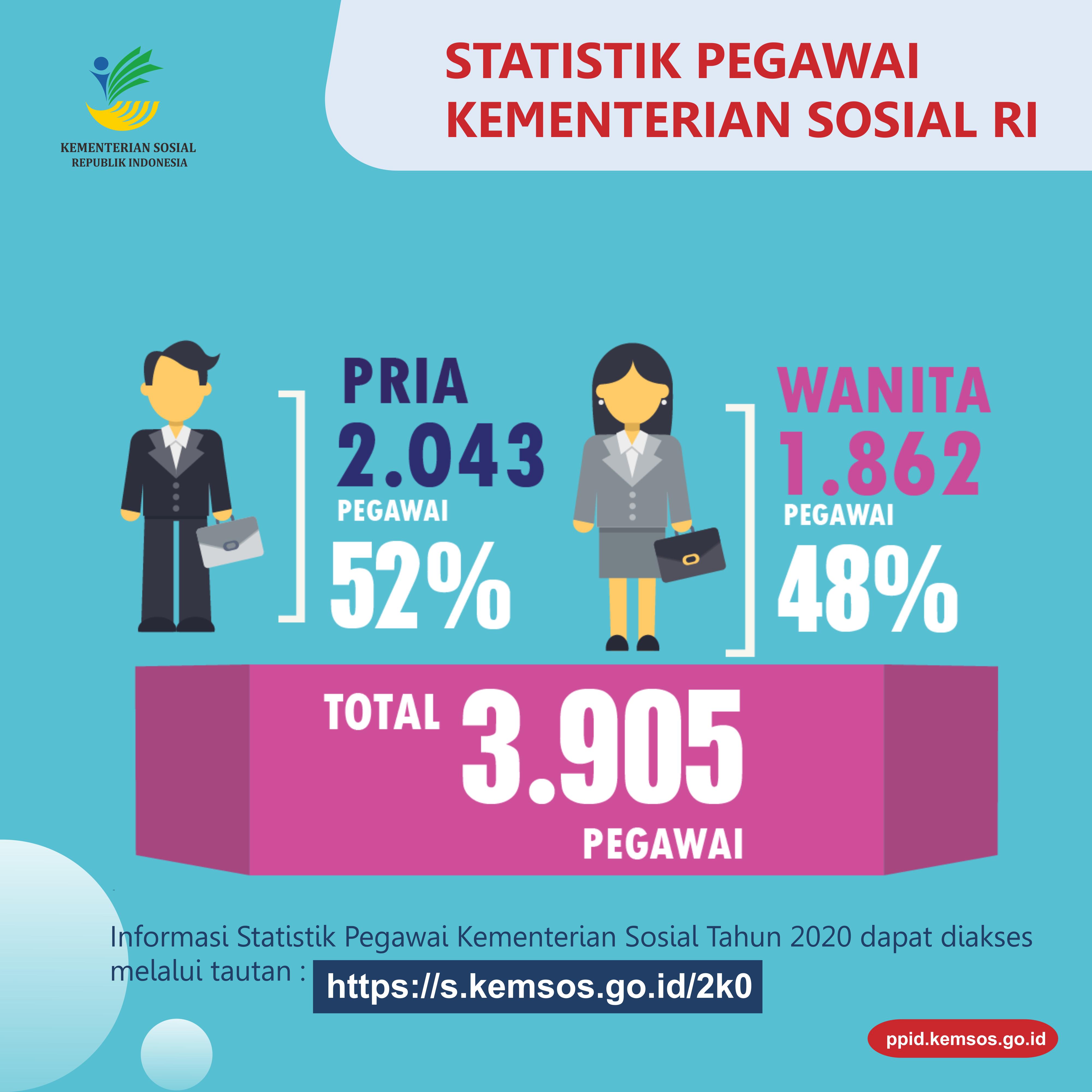 Statistik Pegawai Kementerian Sosial Tahun 2019