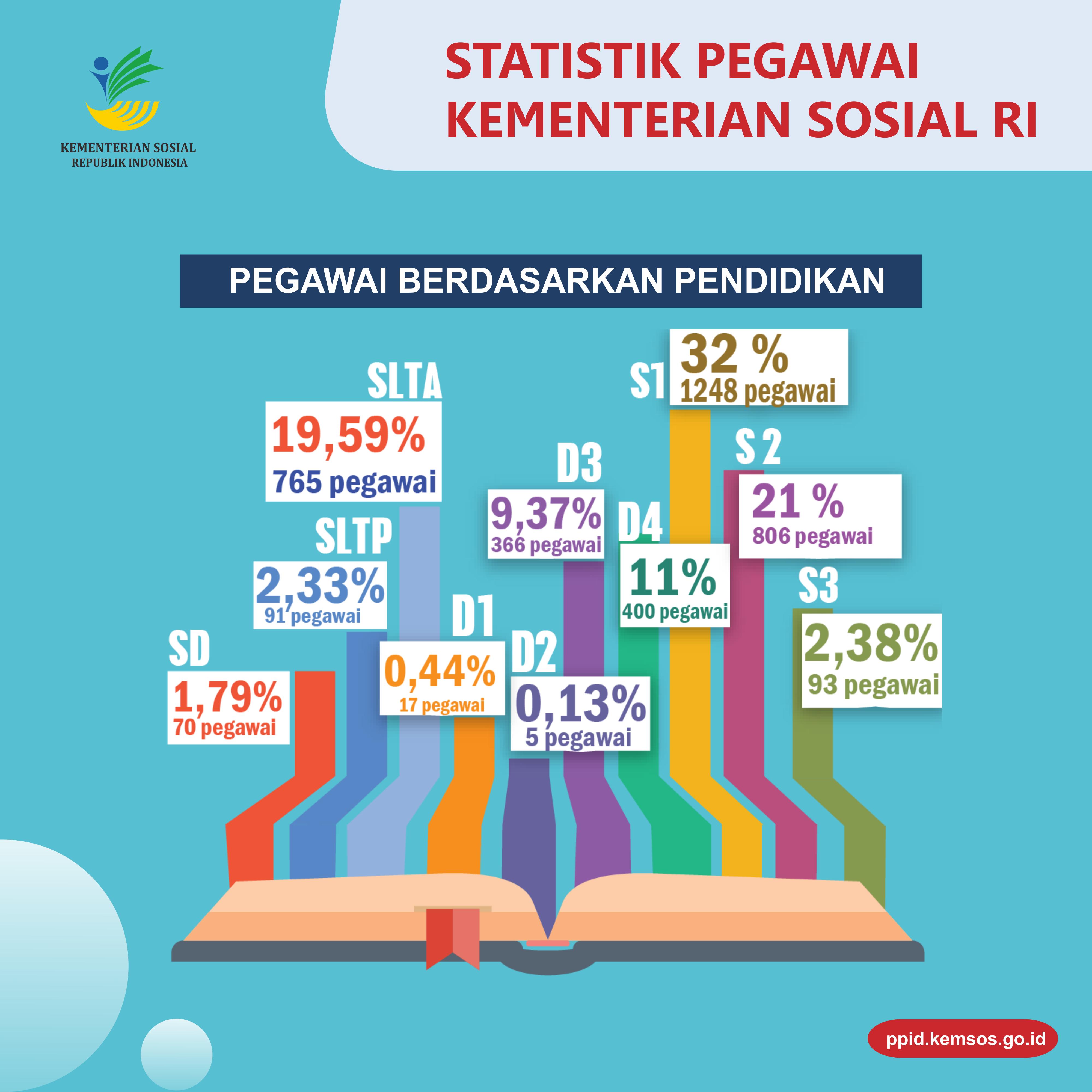 Statistik Pegawai2