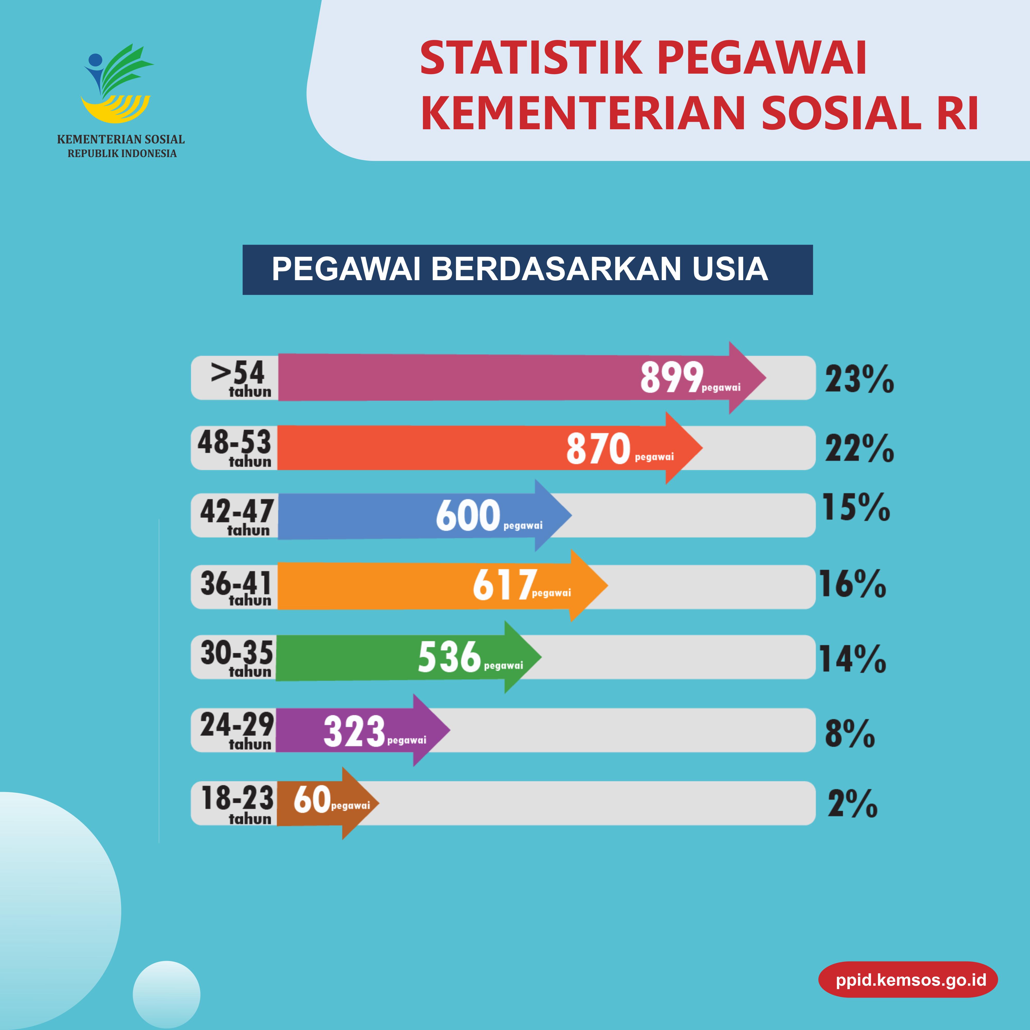 Statistik Pegawai4