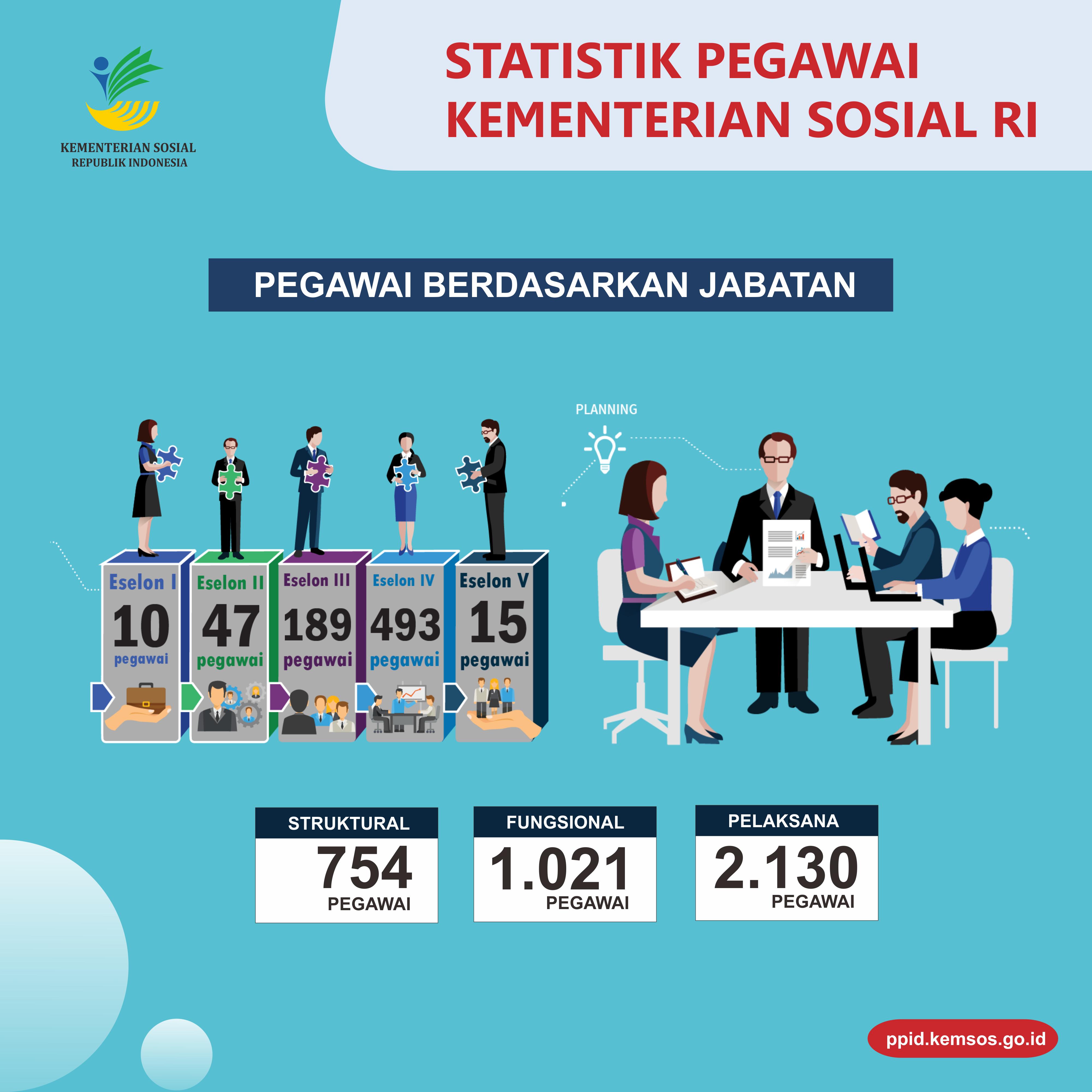 Statistik Pegawai5