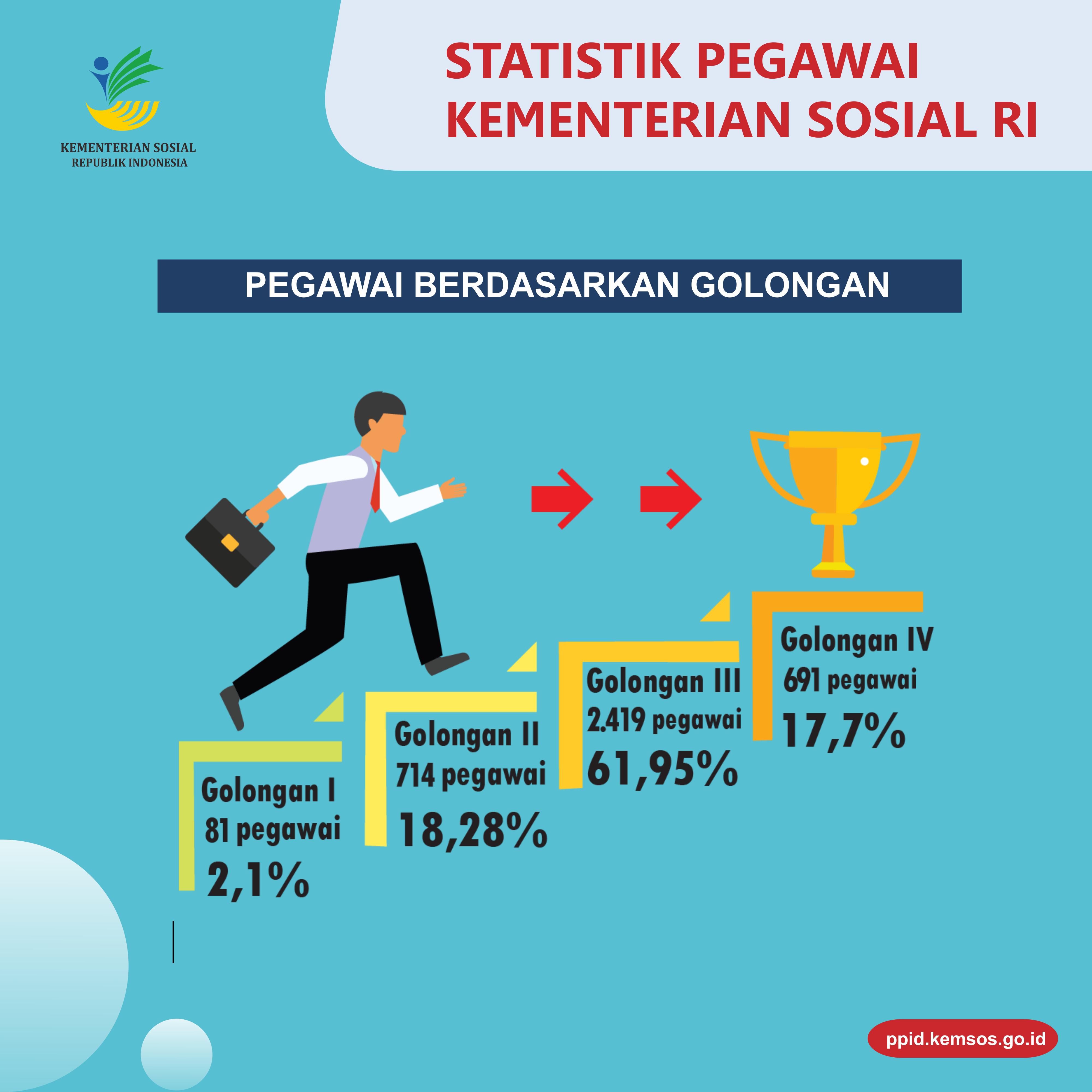 Statistik Pegawai3