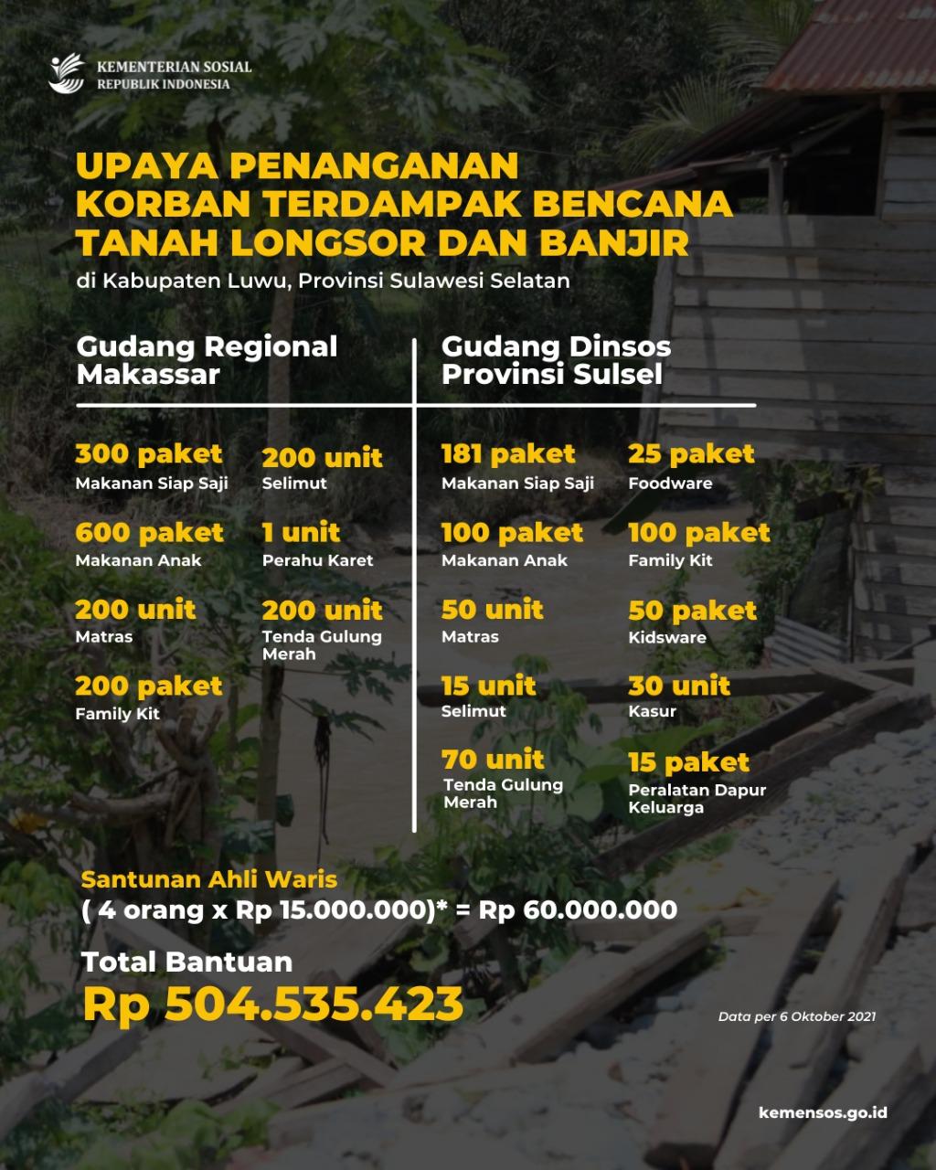 Penanganan Korban Bencana Banjir dan Tanah Longsor di Kabupaten Luwu, Provinsi Sulawesi Selatan
